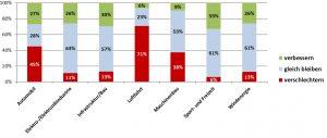 Einschätzung zur Entwicklung ausgewählter Anwendungsbereiche. (Bildquelle: Composites Germany)