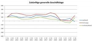 Composites-Index - Künftige generelle Geschäftslage. (Bildquelle: Composites Germany)