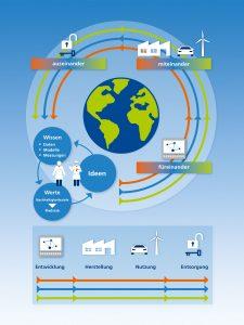 Die Studie beschreibt das technologische Potenzial der Klebtechnik für einen nachhaltigen Umgang mit Ressourcen. (Bildquelle: Fraunhofer IFAM)