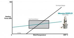 Die robuste Konstruktion sorgt für eine konstantere Vorspannung, die das Risiko einer Plattenbiegung/Durchbiegung von +/- 100°C der Verarbeitungstemperatur minimiert. (Bildquelle: Mold-Masters)