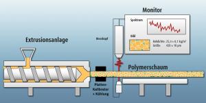 Schematische Messanordnung des LUS-Messkopfes an einer Extrusionsanlage zur Messung der wichtigsten Kenngrößen von Polymer-Schäumen. (Bildquelle: SKZ)