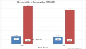 Neuzulassungen und Marktanteile von Elektrofahrzeugen (BEV, PHEV) in Deutschland  2020 (Jan bis August). (Bildquelle: CAM)