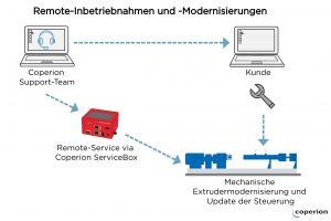 Die komplexe Modernisierung des Großextruders wurde mit Hilfe von Remote-Prozessen sowie Remote-Unterstützung erfolgreich durchgeführt. (Bildquelle: Coperion GmbH)