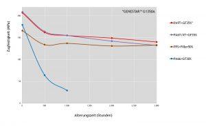 """Durchgeführt im Kuraray R&D Center Tsukuba, gemessen mit ISO A1 Prüfstäben in 50 % Kühlmittel (Toyota """"genuine long life coolant"""") und 50 % Wasser (die gezeigten Daten entsprechen typischen oder gemessenen Werten). (Bildquelle: Kuraray)"""