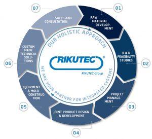 Ein ganzheitliche Ansatz wird von der Rikutec Gruppe verfolgt. (Bildquelle: Rikutec)