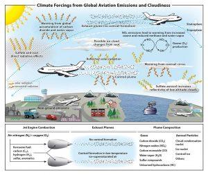 Schematischer Überblick über Prozesse, durch die Luftverkehrsemissionen und Kondensstreifen-Zirren das Klimasystem beeinflussen. (Bildquelle: Lee et al. 2020)