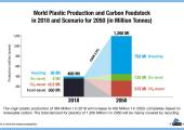 Grafik: Die weltweite Produktion von Plastik und sein Ausgangsmaterial Kohlenstoff zwischen 2018 und 2050. (Bildquelle: Nova-Institut)