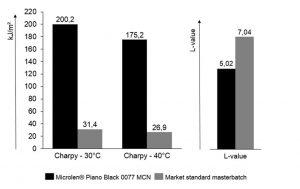 Im Schlagzähigkeitstest weist das Masterbatch, das mit Microlen Piano Black gefärbt wurde, eine deutlich höhrere Stabilität auf, während der L-Wert-Vergleich den dunkleren Schwarzton von Microlen Piano Black zeigt. (Bildquelle: BASF Color & Effects)