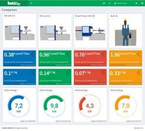 Maschinenvergleich mit dem neuen MES-Tool