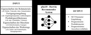 Gesamtkonzept des Machine Learning Recommender System mit Input/Output für das Spritzgießen. (Bildquelle: plus10)