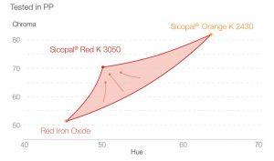 : Farbmessungen in Polypropylen zeigen für Sicopal® Red K 3050 FK deutlich höheres Chroma im Vergleich zu den Eisenoxiden sowie eine Erweiterung des roten Farbraums.