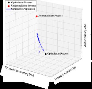 Aktueller und optimierter Prozessraum basierend auf den Live-Inputs in das Modell. Es wird zu jedem Zeitpunkt (beim Spritzgießen für den nächsten Zyklus) ein optimierter Prozessparametervorschlag erzeugt. (Bildquelle: Plus10)