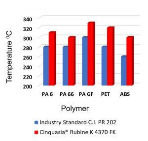 : Hitzebeständigkeit von Cinquasia® Rubine K 4370 FK im Vergleich zu einem Pigment Rot 202 Marktstandard (Spritzguss; 5 min. bei E ≤ 3).