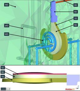 Überlagerung der  Darstellung des Berechnungsmodells von 1. und 2. Komponente inklusive Werkzeug und Temperierung (Quelle: SimpaTec)
