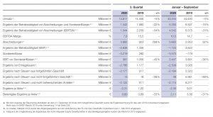 Quartalszahlen 3/2020 (Bildquelle: BASF)