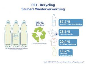 Mehr als 37 Prozent des recycelten PET-Materials wird zur Herstellung neuer PET-Flaschen verwendet. (Bidlquelle: IK Industrievereinigung Kunststoffverpackungen)