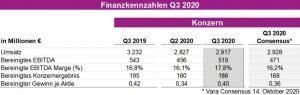 Finanzahlen Q3 2020 (Bildquelle: Evonik Industries)