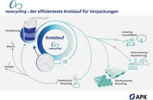 Mit der Kunststoff-Recyclingtechnologie von APK werden aus komplexen PA/PE-Mehrschichtfolienabfällen saubere und sortenreine PA- und PE-Granulate mit neuwarenähnlichen Eigenschaften hergestellt. (Bildquelle: APK)