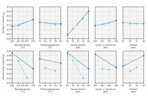 Grafische Auswertung der Parametereinflüsse. (Bild: SKZ)