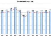 GFK-Produktionsmenge in Europa von 1999 bis 2020 in Kilotonnen. (Bildquelle: AVK)