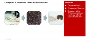 Beim Farbsystem 1 basiert das Bindemittel auf Nitrocellulose. (Bild: PrintCYC)