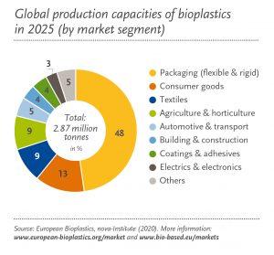 Einsatz biobasierter Kunststoffe 2025. (Bildquelle: European Bioplastics)
