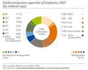 Globale Produktion 2025 nach Kunststoffarten. (Bildquelle: European Bioplastics)