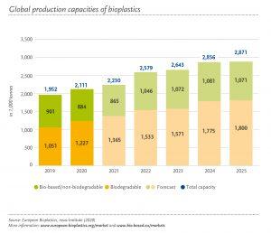 Produktion von biobasierten Kunststoffen von 2019 bis 2025. (Bildquelle: European Bioplastics)