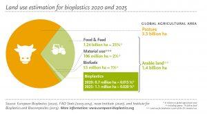 Schätzung der Landnutzung im Jahr 2025. (Bildquelle: European Bioplastics)