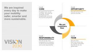 """Strategieprogramm """"Vision 2030"""" des Reifenbereichs von Continental. (Bildquelle: Continental)"""