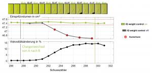 Eine Versuchsreihe mit Musterteilen zeigt das große Potenzial der intelligenten Assistenz für die Rezyklatverarbeitung auf. Ohne IQ Weight Control wird die Kavität nach dem Chargenwechsel nicht vollständig gefüllt. Mit dem Assistenzsystem dagegen werden durchgehend Gutteile produziert.