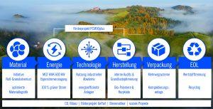 Das Thema der Nachhaltigkeit durchzieht alle Unternehmensbereiche: Von Forschung und Entwicklung, über Beschaffung und Entsorgung und auch bei Systemen und Technologien. (Bild: Ruch Novaplast)