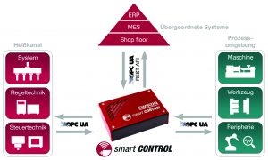 Über OPC UA kann das Überwachungs- und Diagnosesystem perfekt in den vernetzten Spritzgießprozess integriert werden.