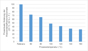 Wasserdampfpermeation von Palmitinsäure-behandelten Molkenproteinfolien in Abhängigkeit der Prozesstemperatur (unbehandelte Molkenproteinfolie ist die Referenz und entspricht 100%). (Bild: hs-albsig)