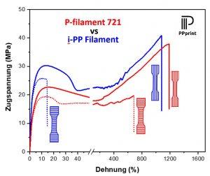 Abbildung 3: Vergleich von Zugspannungs-Dehnungs-Diagrammen von 3D gedruckten Prüfstäben aus einem kommerziellen i-PP-Filament Polypropylen (blau) und dem P-filament 721 von PPprint (rot). In den beiden linken Prüfstäben sind die Schichten horizontal zur Zugrichtung angeordnet, sodass die Messung die Haftung der 3D-gedruckten Schichten wiedergibt. Der auf diese Weise aus i-PP hergestellte Prüfstab weist im Vergleich zum P-filament 721 eine deutlich geringere Haftung der 3D-gedruckten Schichten auf. Die 3D-gedruckten Schichten der beiden rechten Prüfstäbe sind parallel zur Zugrichtung angeordnet. Die erhaltenen Messkurven sind sehr ähnlich und entsprechen dem Verhalten spritzgegossenen Prüfstäben aus diesen Materialklassen.