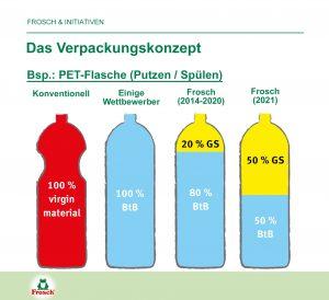 Schon seit 2012 bestehen die PET-Flaschen von Werner & Mertz aus 100 % Post Consumer Recyclat, davon 20 % aus der Quelle Gelber Sack. Nun wird dieser Anteil auf 50 % erhöht – das ist einzigartig, nicht nur in der WPR-Branche. (Bild: Werner & Mertz)