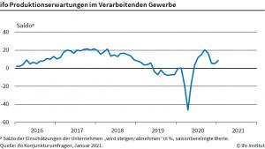 Die neueste Konjunkturumfrage ergab, dass die Industrie die Produktion steigern will. (Bild: ifo)