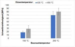 Ermittelte Schweißnahtfestigkeiten in Abhängigkeit der Bauraum- und Düsentemperatur. (Bild: Universität Paderborn)
