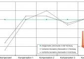 Bild 2: Brennweite der Zielgeometrie und der verformten Geometrien nach iterativer Simulation (Bild: IKV)