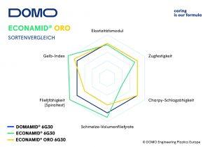 Grundlegende Eigenschaften des PA im Sortenvergleich 230 % glasfaserverstärkten Materialitypn (Bild: Domo)