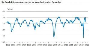 """*Saldo der Erwartungen """"wird steigen/abnehmen"""" in %, saissonbereinigte Werte. (Bilder: Ifo Institut)"""