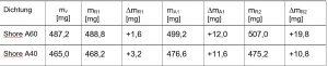 Tabelle 1: Dichtheitsprüfung bei Kapseln für die T-Messung. Massezunahme durch Wasseraufnahme, gemittelt aus fünf Messwerten.