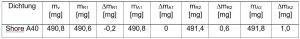 Tabelle 3: Dichtheitsprüfung des Gewindes der Kapsel für die pH-Wert-Messung (Dichtring Shore A40).