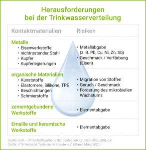 Herausforderungen bei der Trinkwasserverteilung. Quelle: wdk; Grafik: VTH