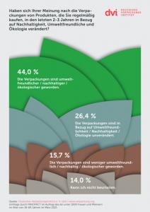 Nahezu die Hälfte der Befragten ist der Ansicht, dass Verpackungen nachhaltiger geworden sind. (Bild: dvi)