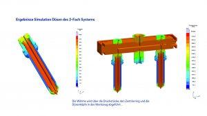 Ergebnisse der Simulation Verteiler/Düsen des 2-fach-Systems. (Bild: Günther)