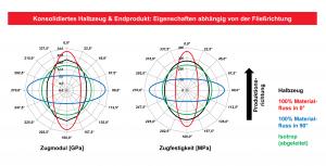 Winkelabhängigkeit des Zug-E-Moduls und der Zugfestigkeit von Tepex flowcore im Rohzustand (0° = Produktionsrichtung) sowie in drei verschiedenen Verarbeitungszuständen. Je nach Konfiguration des Fließpressprozesses ist ein isotropes, aber auch ein stark anisotropes mechanisches Verhalten erreichbar. (Bildquelle: Lanxess)