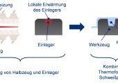 Kombinierter Thermoform- und Schweißprozess zur Verbindung von Gestaltelementen mit einem thermogeformten Halbzeug. (Bild: IKT)