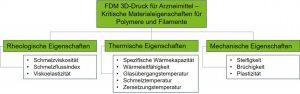 Kritische Materialeigenschaften für die Nutzung von Polymeren und deren Filamente für den pharmazeutischen FDM 3D Druck. (Bild: THM)