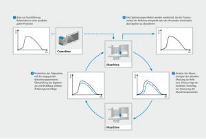 Bei der Prozessrückführung dient ein stabiler Kurvenverlauf als Referenz. In mehreren Schritten werden die Einstellungen der neuen Maschine mit Hilfe der Referenzkurve optimiert. (Bild: Kistler)